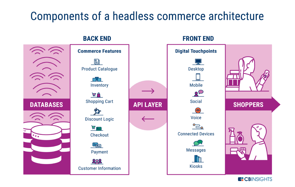 Vertically layered icons showing back end and front end component of a headless commerce architecture