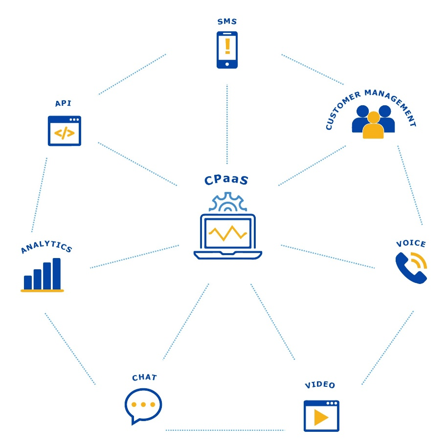 A spider web-like graph with CPaaS written in the center linking to 7 other icons, each representing communication features