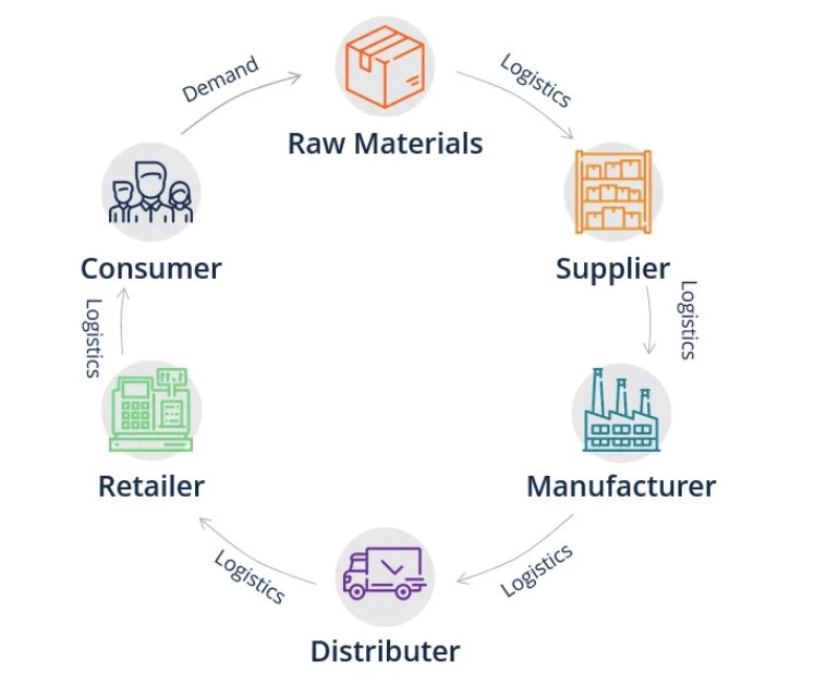 A circularly arranged group of icons visualizing how companies track products from supplier to retailer to consumer