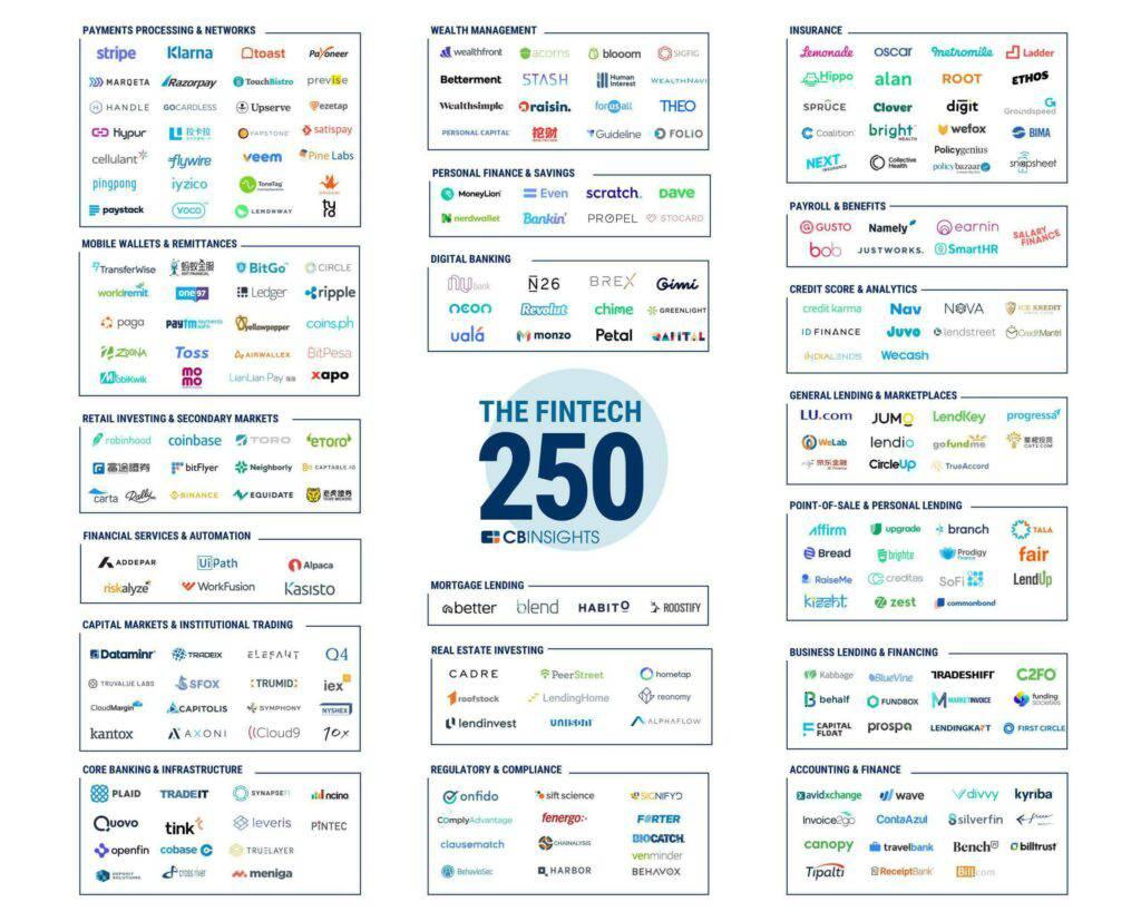 2018年金融科技250家公司和初创企业(按类别)