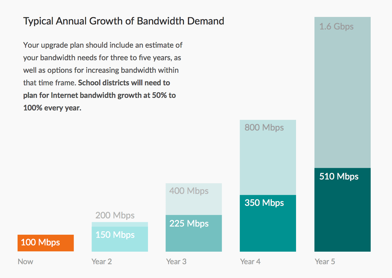 Typical annual growth of bandwidth demand