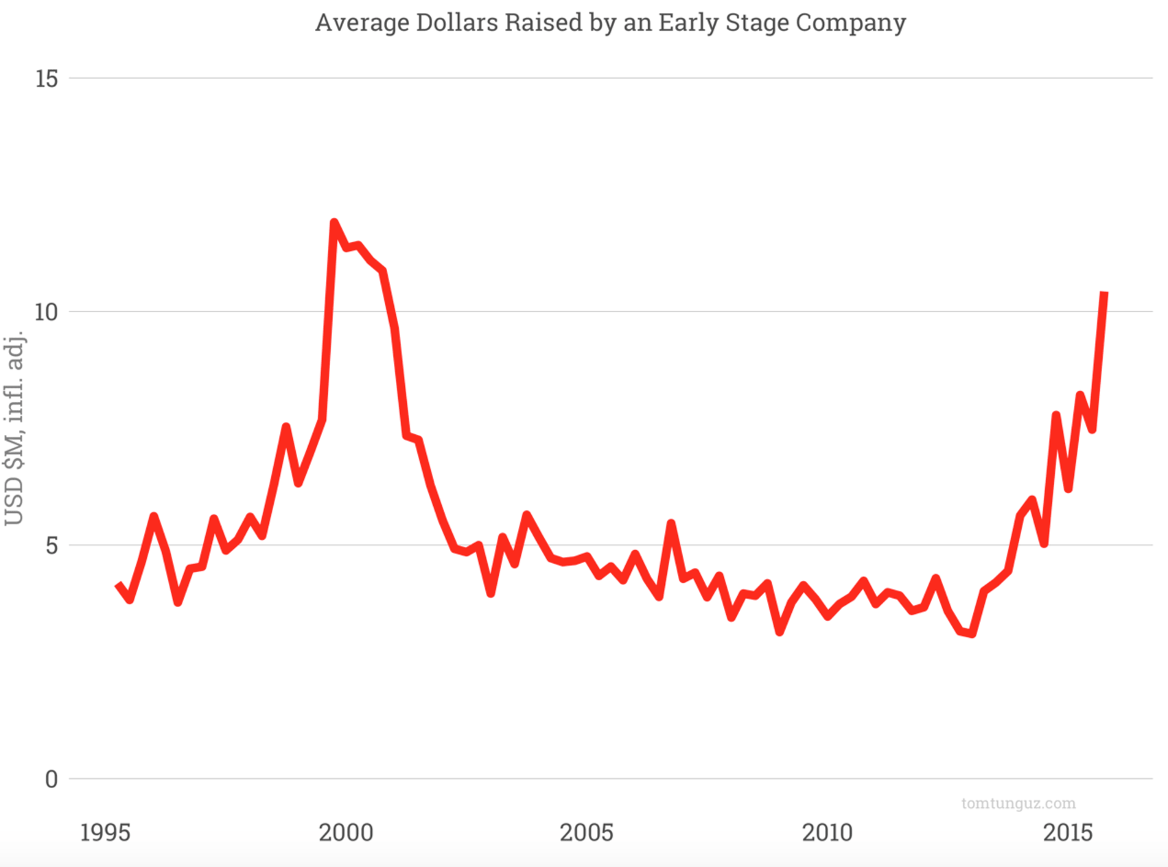 Average earnings raised by early stage companies from 1995 to 2015