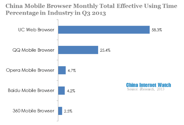 Graph of the Chinese mobile browsers showing UCWeb is the top preference in the China market