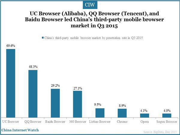China's third-party mobile browser market in Q3 of 2015