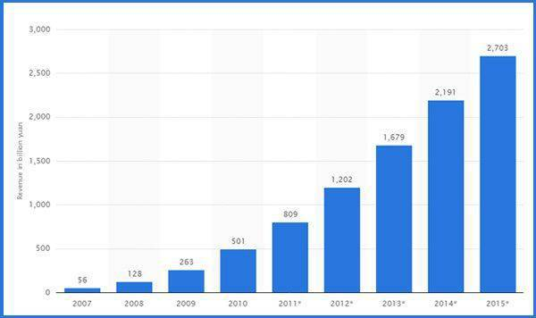 Chinese e-commerce revenue from 2007 to 2015