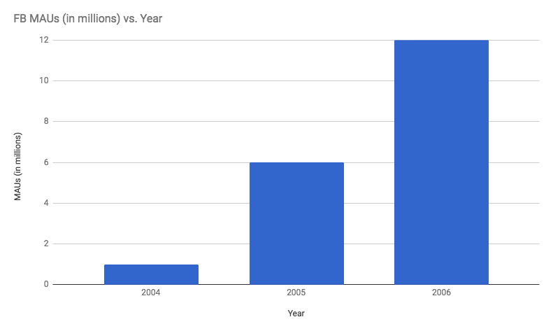 Facebook's monthly active users from 2004 to 2006