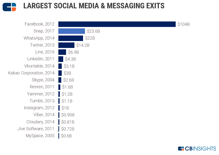 Largest social media and messaging app exists