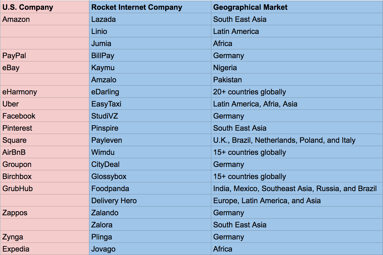 Comparison of US companies, Rocket Internet companies and geographical market