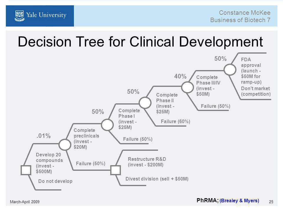Decision tree for clinical development