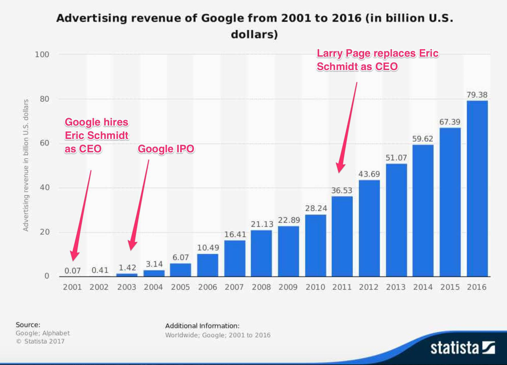Google's Ad revenue from 2001 to 2016