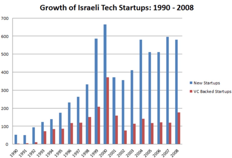 Growth of Israeli tech startups