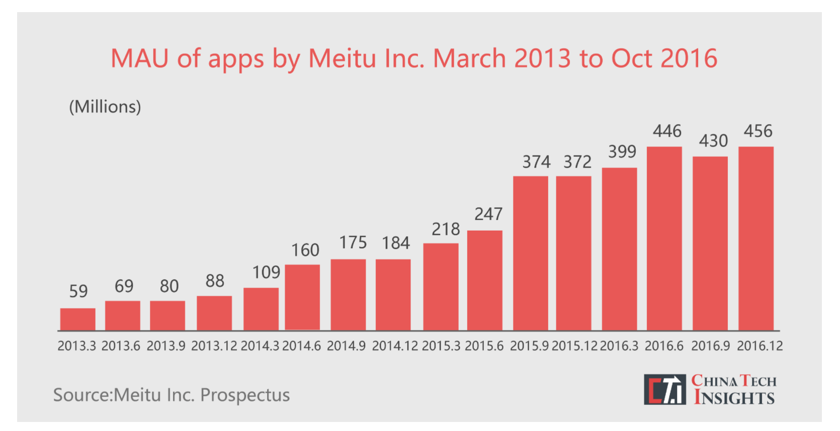 Meitu's monthly active users from 2013 to 2016