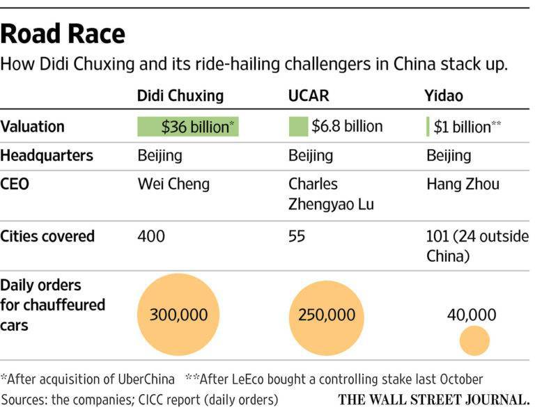 Comparison of Didi Chuxing, UCAR and Yidao