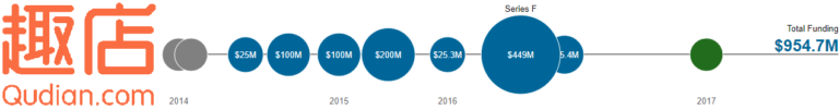 Qudian's funding from 2014 to 2017