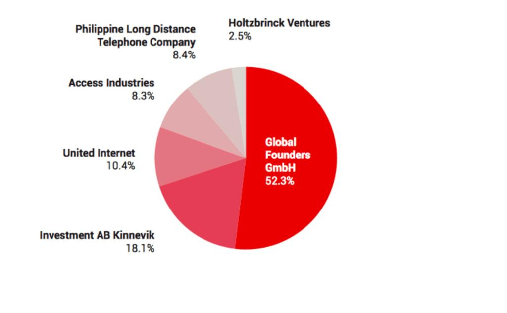Rocket Internet's ownership