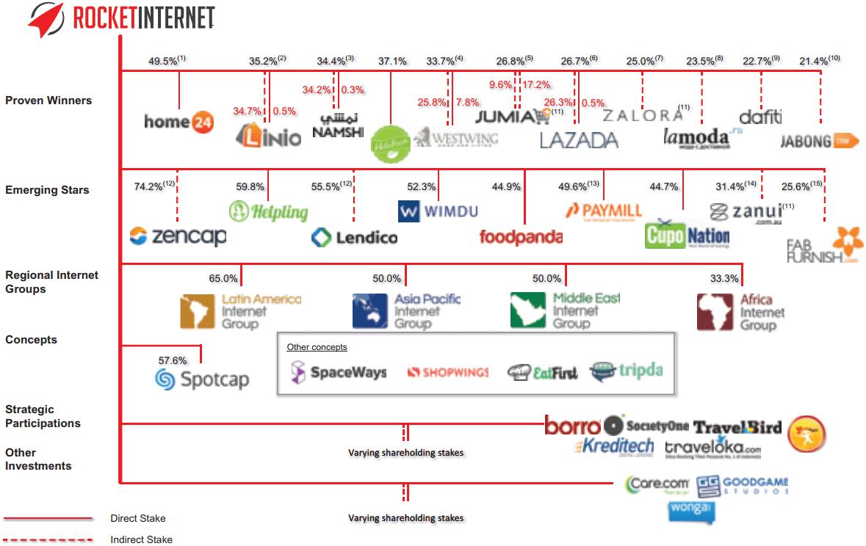 Rocket Internet's network of companies