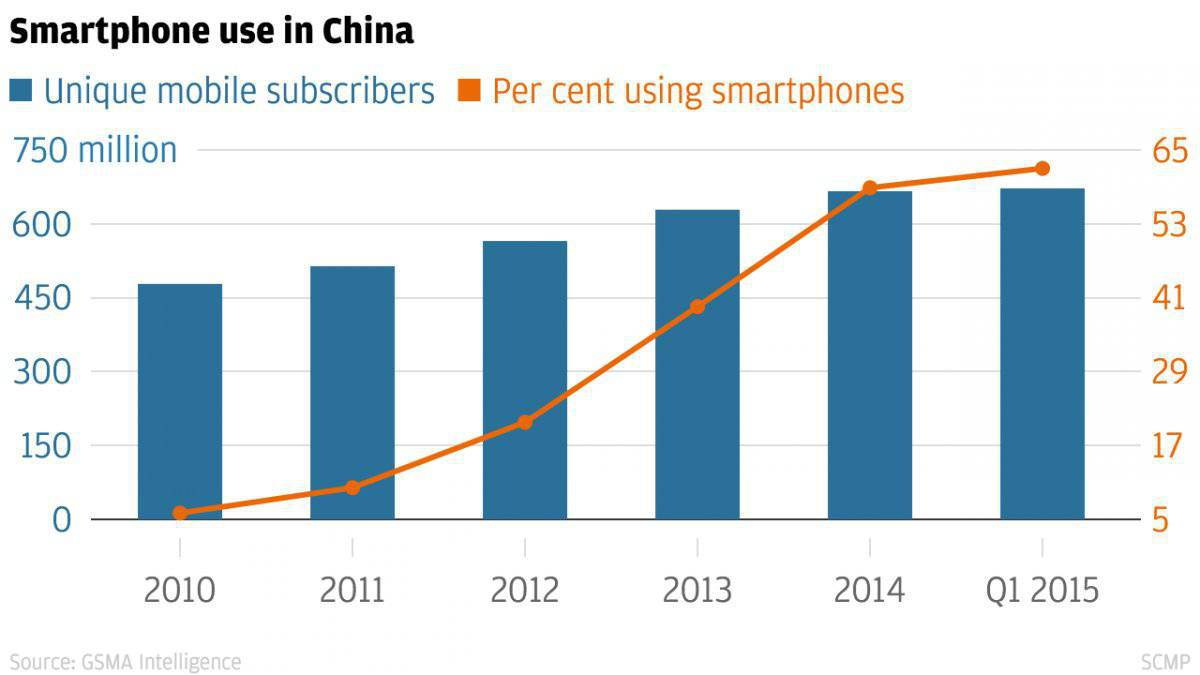 Smartphone use in China from 2010 to Q1 2015