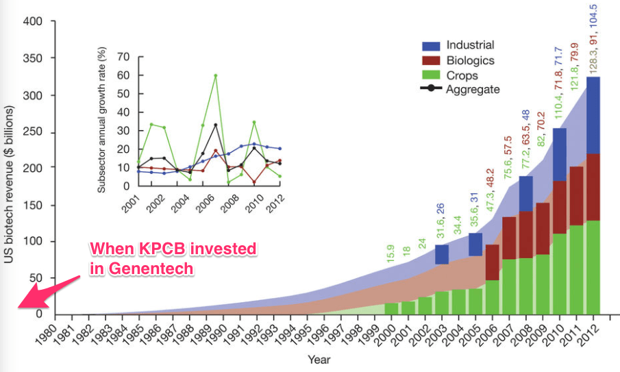 US biotech revenue from 1980 to 2012