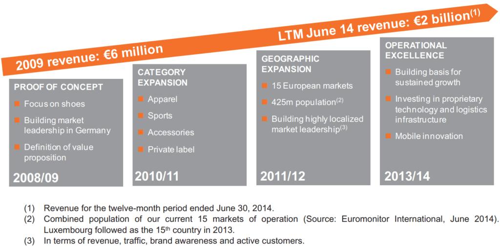 Zalando's company history from 2008 to 2014