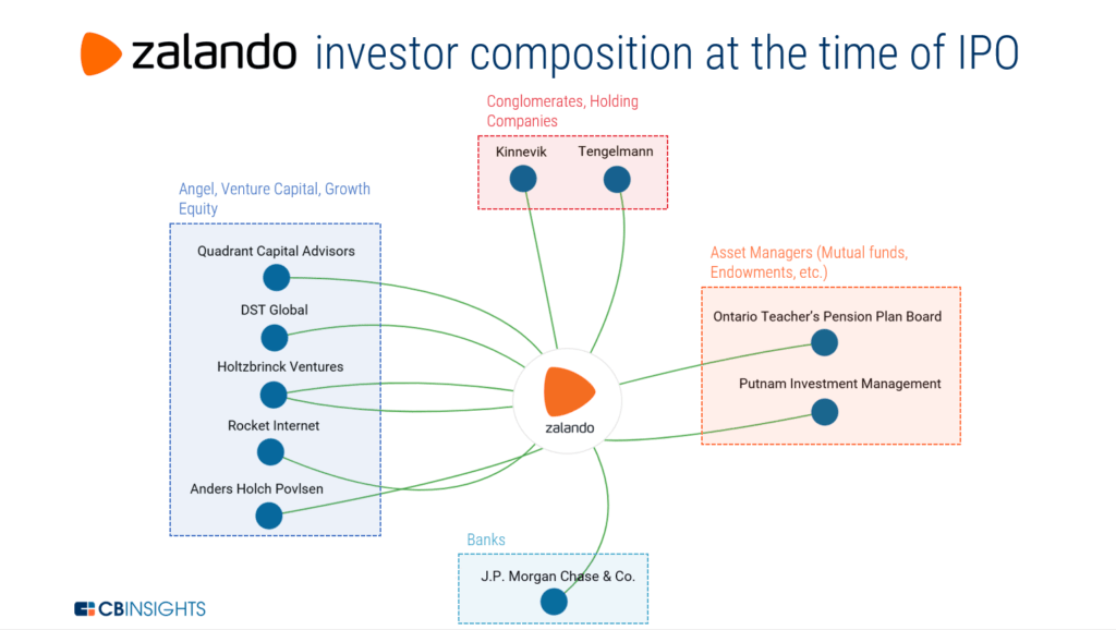 Zalando's investor composition at the time of IPO