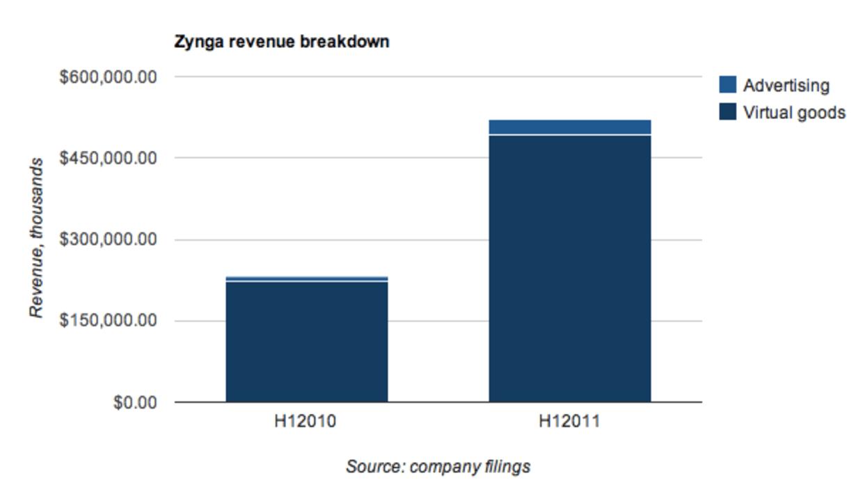 Zynga's revenue breakdown