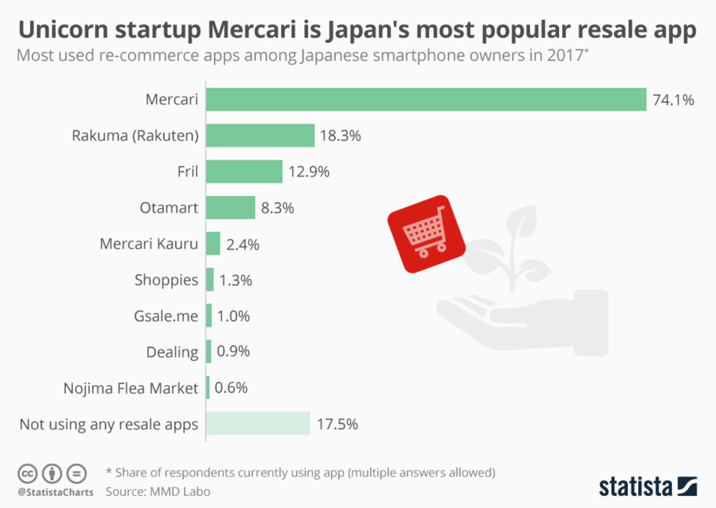 Most used re-ecommerce apps among smartphone users in Japan 2017