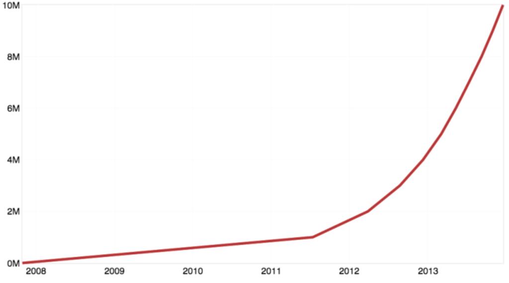 GitHub user growth chart