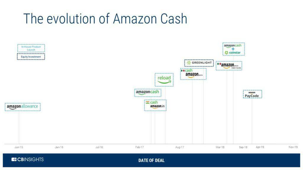 Amazon Cash has evolved through several deals