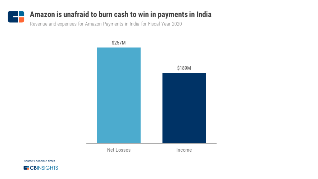 Amazon is unafraid to burn cash to win in payments in India