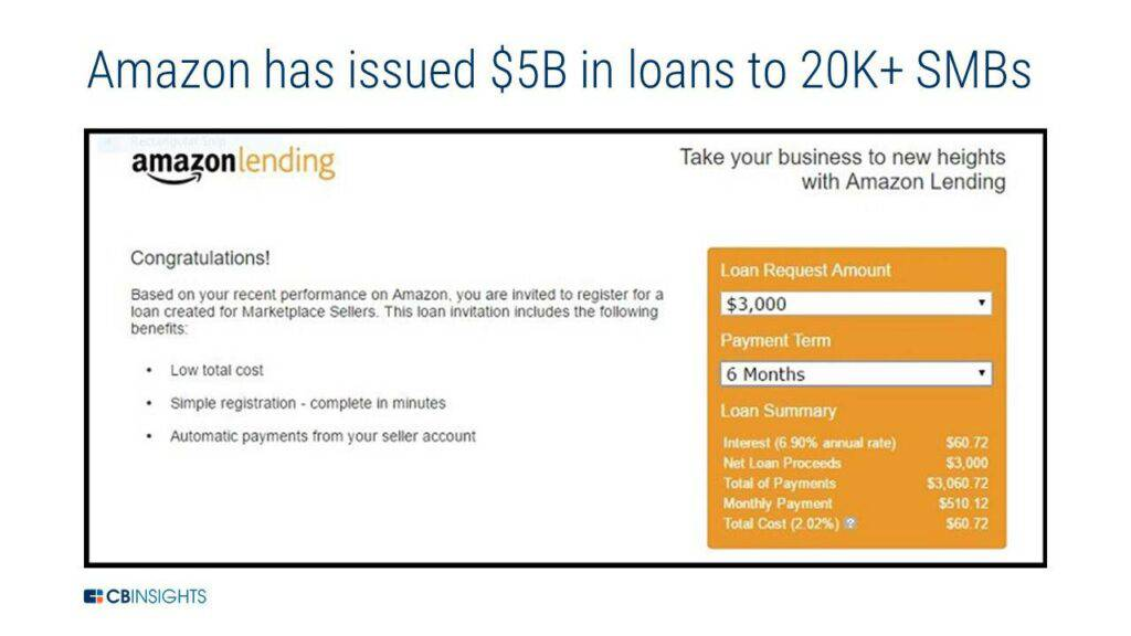 Amazon has issued $5B in loans to 20K+ SMBs.
