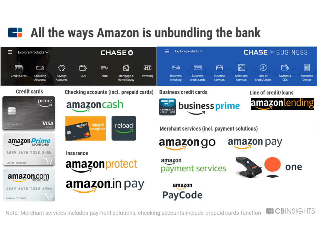 Amazon is unbundling the bank across credit cards, checking accounts, and merchant services