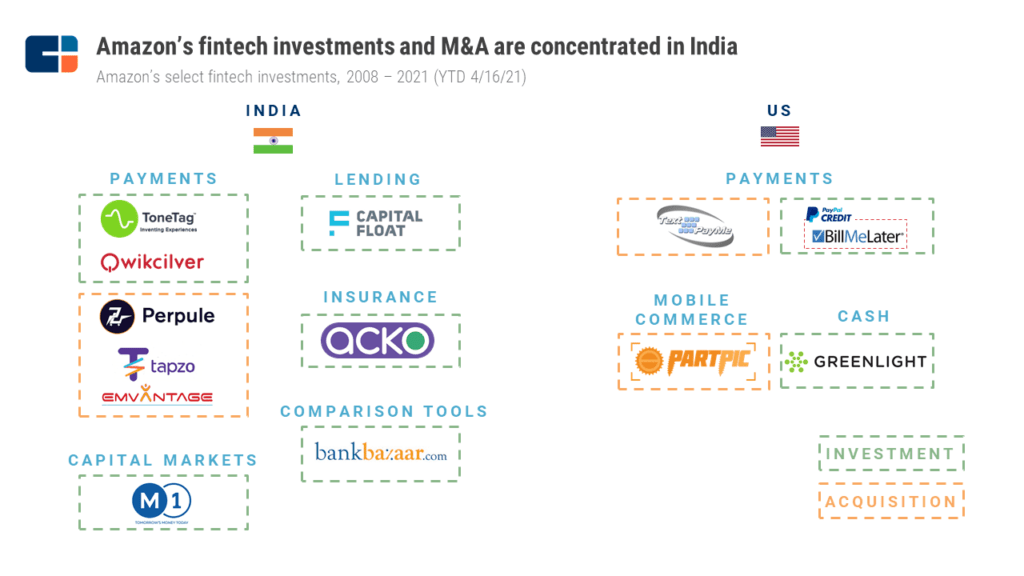 Amazon's fintech investments and M&A are concentrated in India