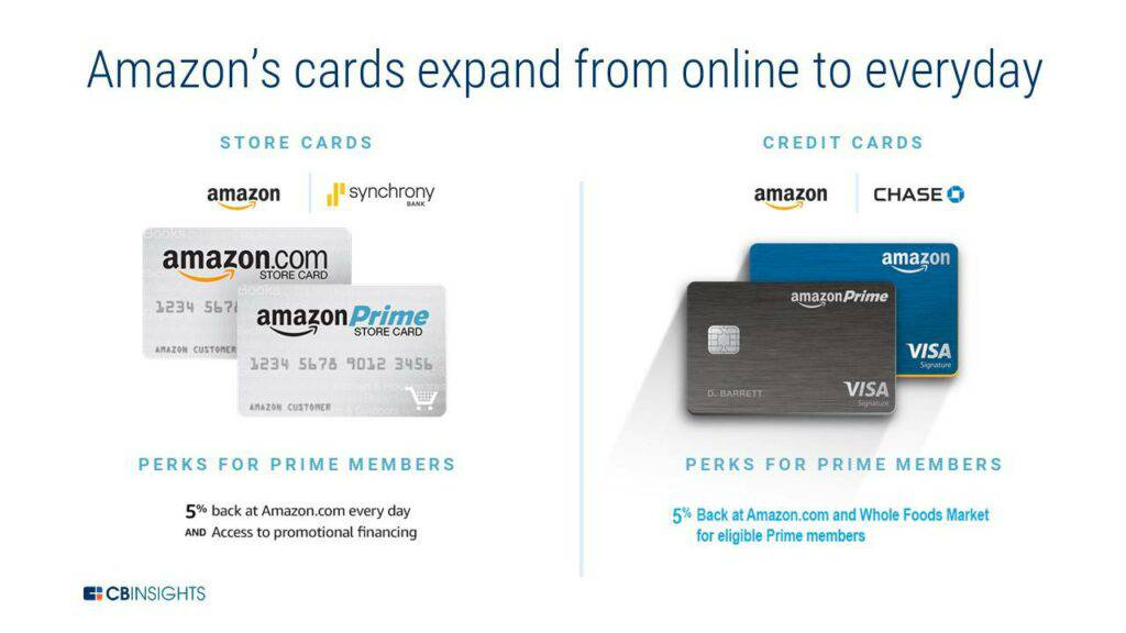 Amazon's credit cards have expanded from online shopping to everyday purchases
