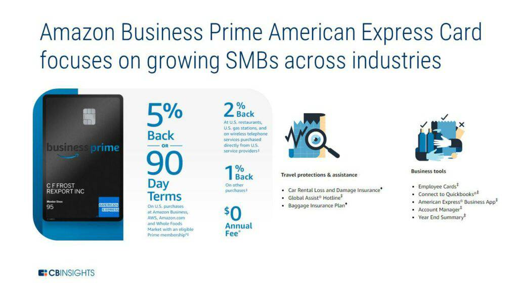 The Amazon Business Prime AmEx card focuses on growing SMBs across industries