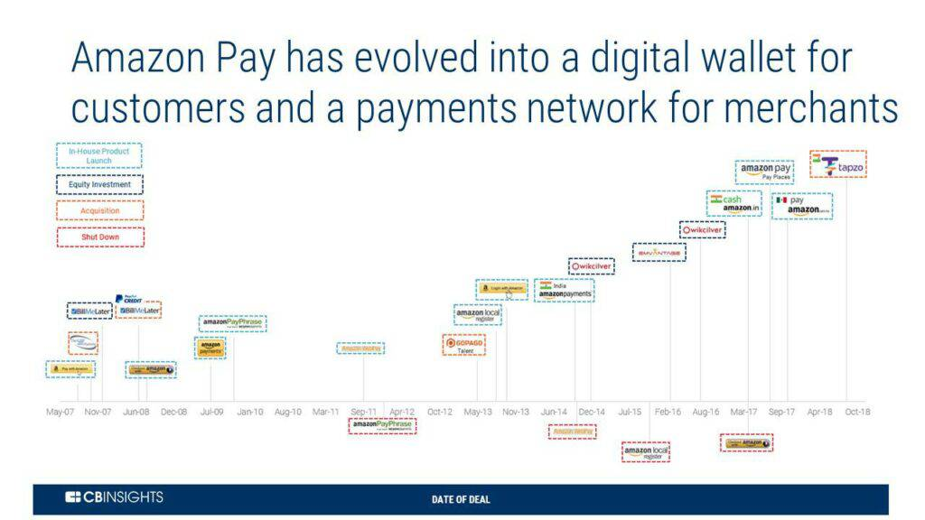 Amazon Pay has evolved into a digital wallet for customers and a payments network for merchants
