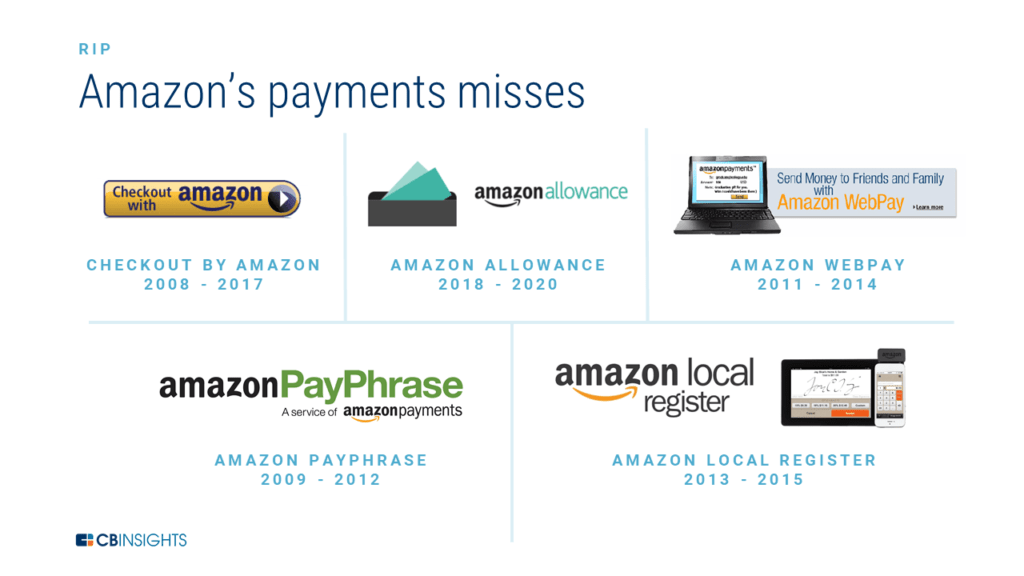 Amazon's payments misses in the past, like Amazon Allowance and Amazon Payphrase