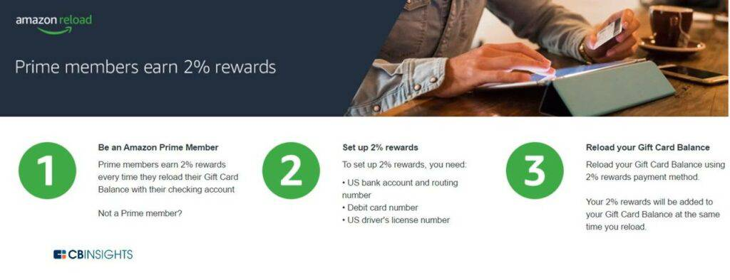 Amazon Reload is a reloadable digital debit card available to Prime members and offers 2% cash back