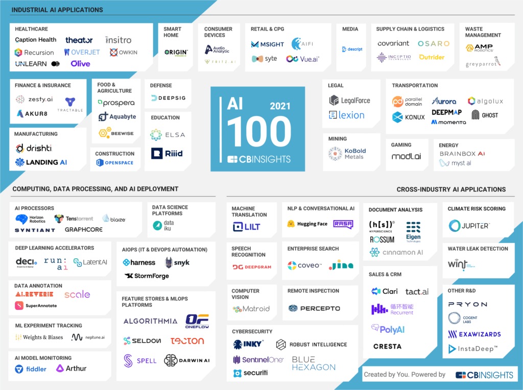 Artificial intelligence startups: A market map of the AI 100 2021 winners by focus area
