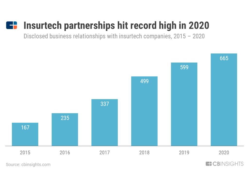 From Automakers To Insurers, Who Is Partnering With Insurtech Companies — And Why?