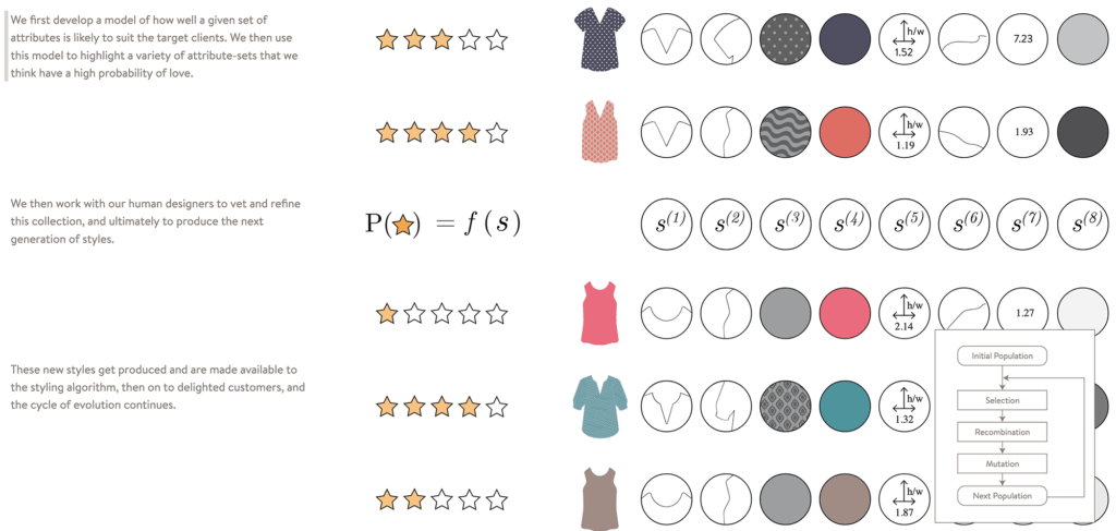 Stitch Fix's algorithmic design that creates apparel, called Hybrid Designs