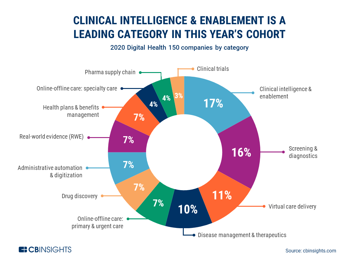 Clinical intelliigence and enablement is a leading category in the 2020 Digital Health 150