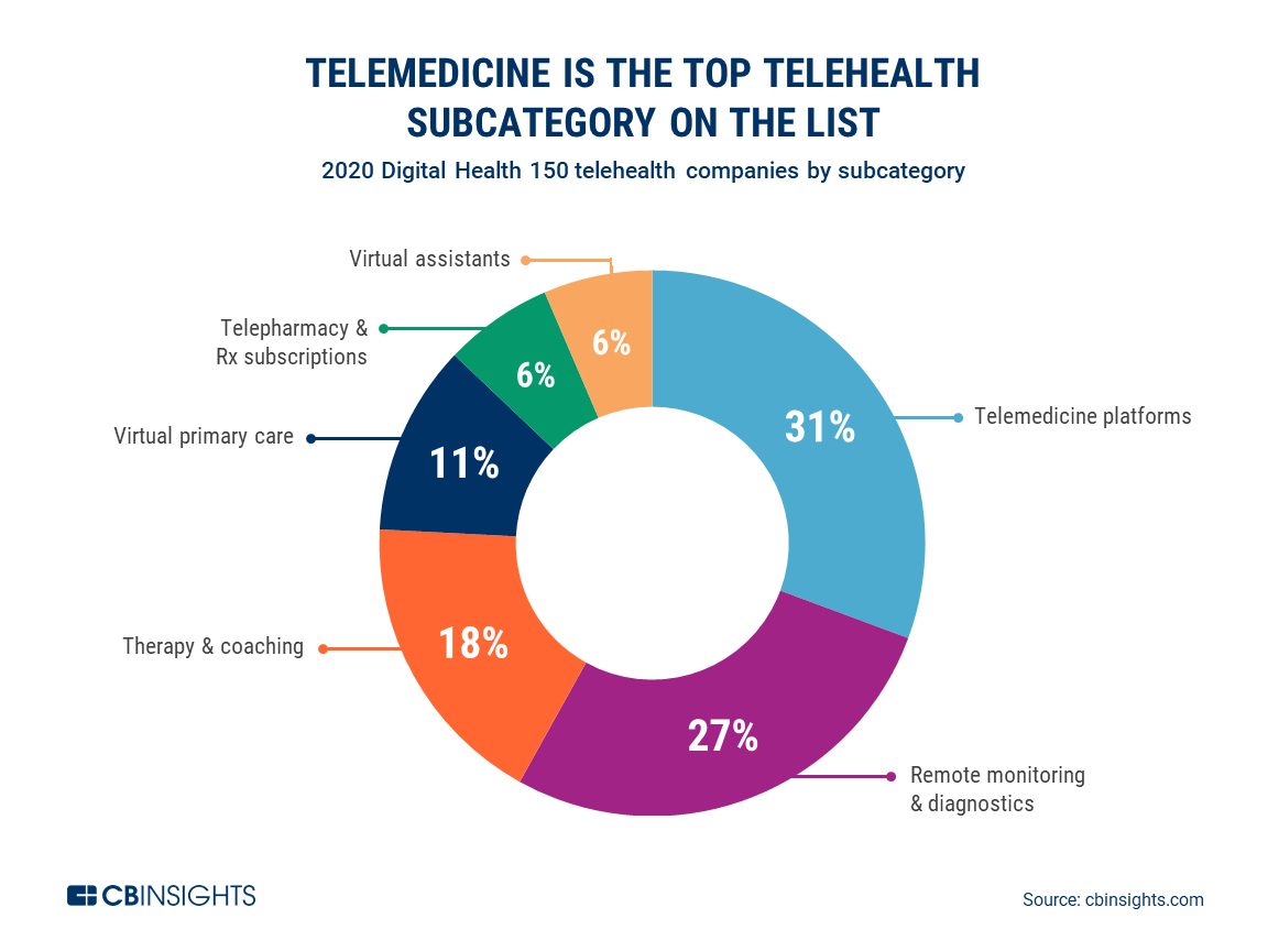Telemedicine is the top telehealth subcategory in the 2020 Digital 150