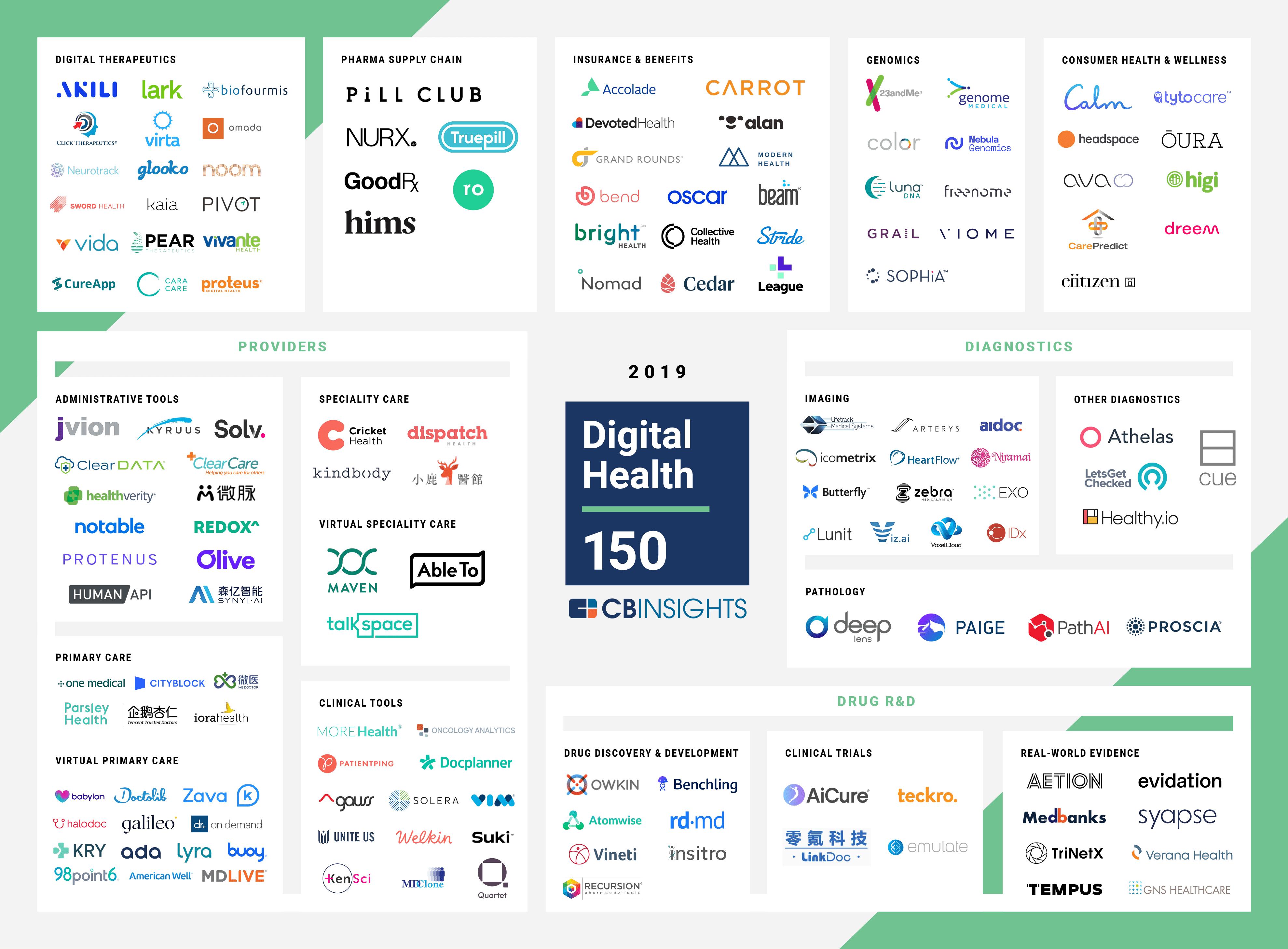 Digital health startups 2019 categorized by main focus area