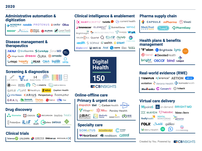 Digital health startups 2020 categorized by main focus area