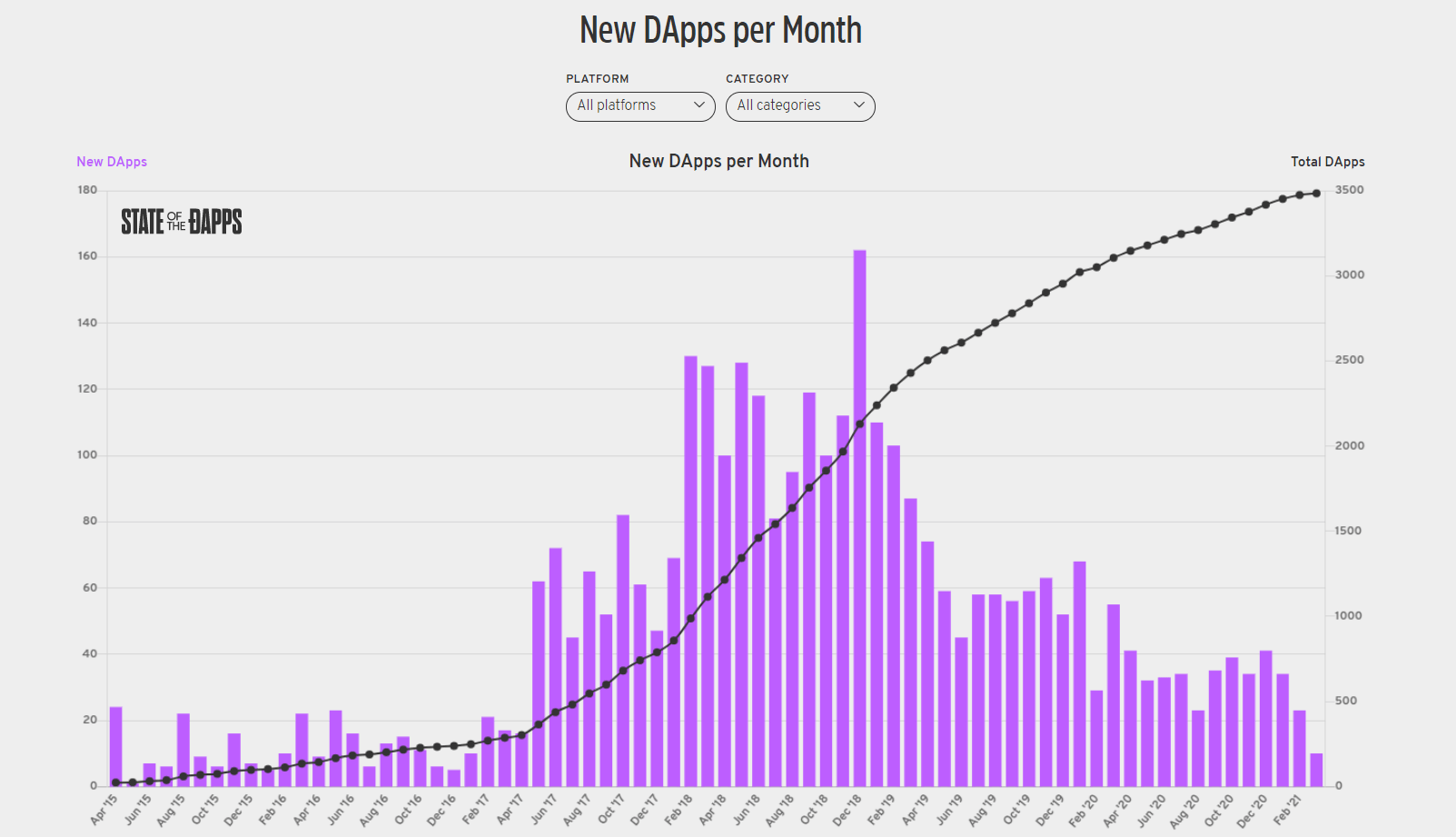The total number of dapps has grown from 20 in April 2015 to 3500 in March 2021, with peak activity occurring in 2018