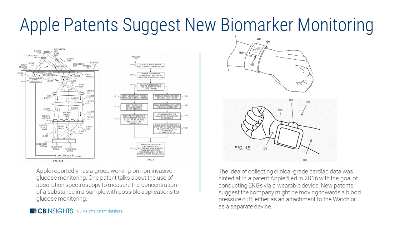 Apple's patent for biomarker monitoring features intended for the Apple Watch
