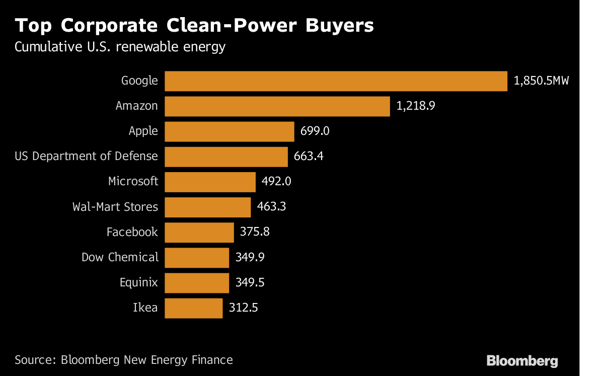 Google's investment in renewable energy leading among other tech companies