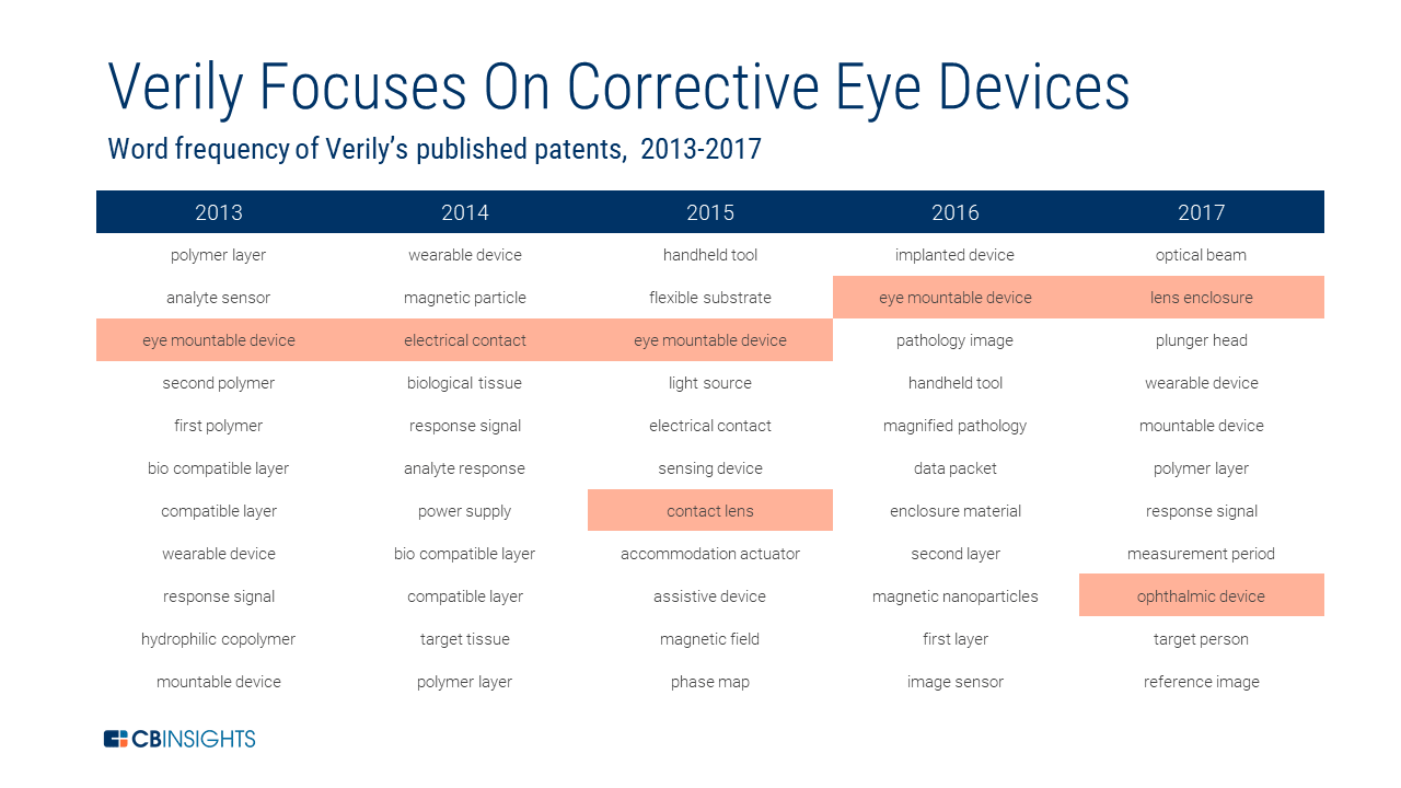 Grid-based chart diagram of Verily's various healthcare interests in Corrective Eye Devices