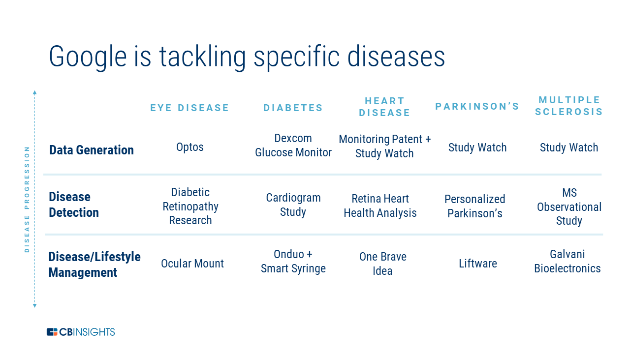 A grid-based chart showing the various diseases Alphabet's healthcare subsidiaries are tackling
