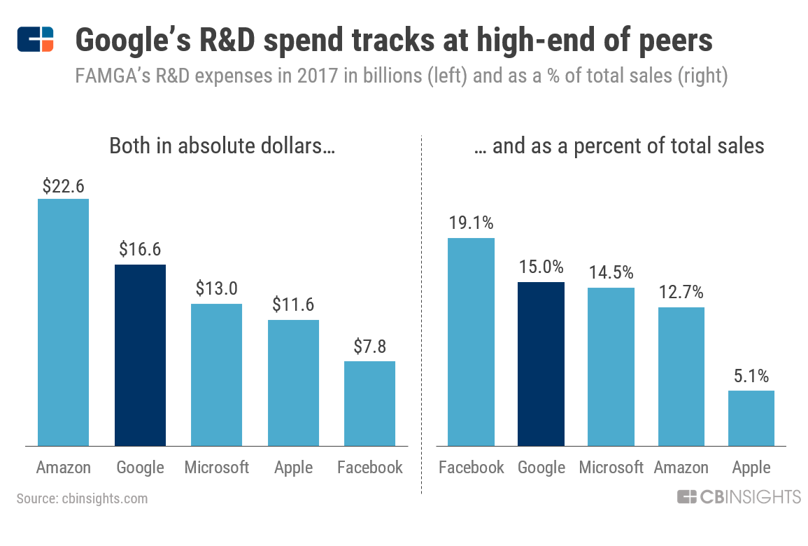 Chart showing R&D spend at Google and its leading competitors